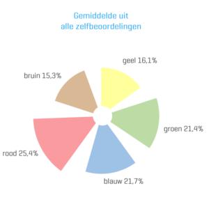 company stars - gemiddelde uit alle zelfbeoordelingen